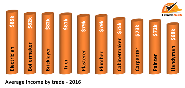 average income by trade 2016
