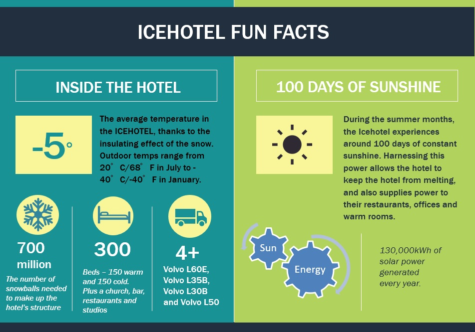 ice hotel fun facts