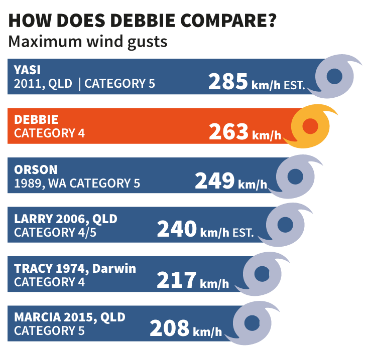 Cyclone Debbie Compared