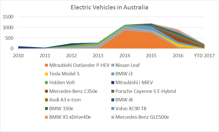 Electric vehicles in Australia chart