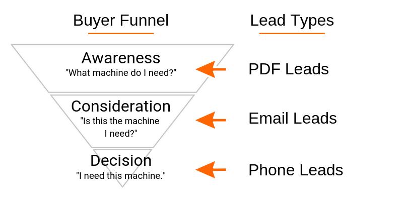 Lead funnel & lead types