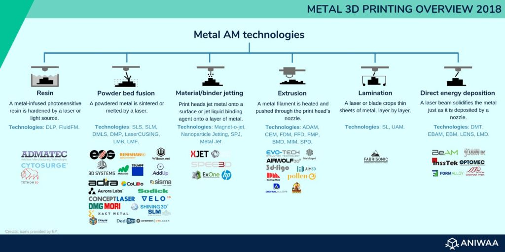 overview of different types of metal 3D printers