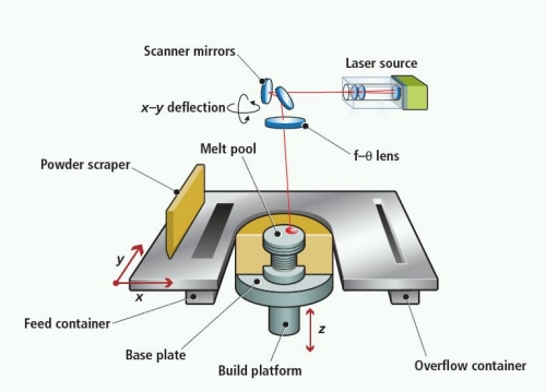 SLM 3D metal printers diagram