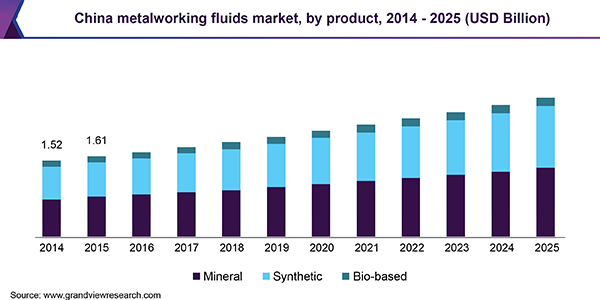 China metalworking fluids market share by product