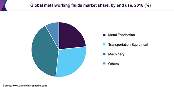 Global metalworking fluids market share, by end use